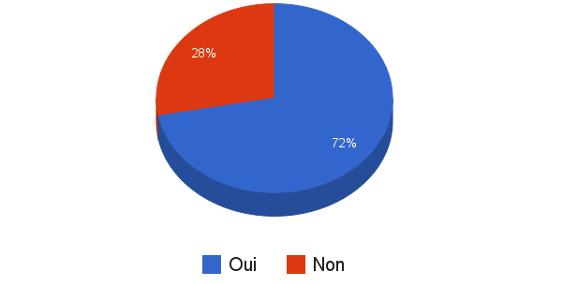 sondage_cov